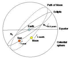 אסטרולוגיה ראש דרקון