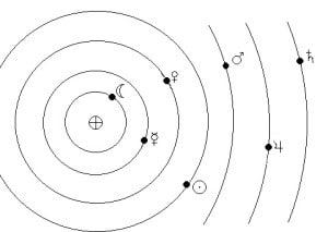אסטרולוגיה גאוצנטרית