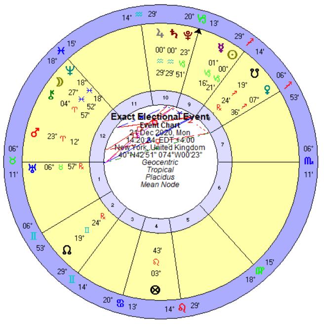 אסטרולוגיה קורונה